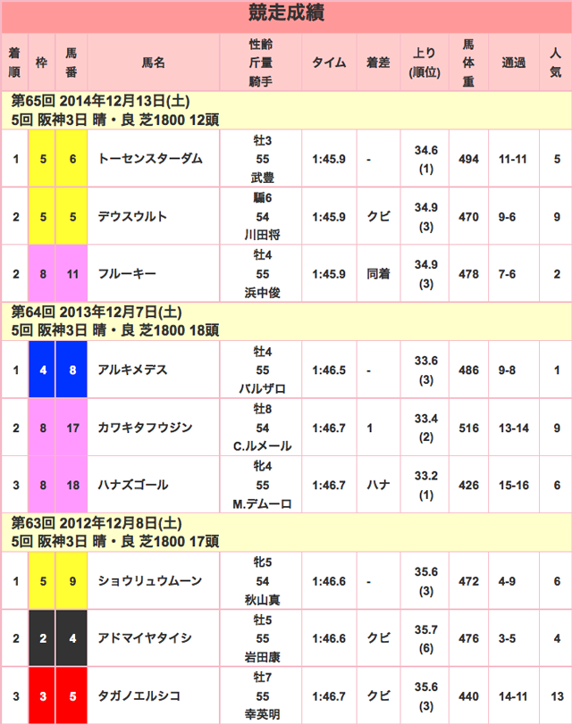 チャレンジカップ2015競走成績