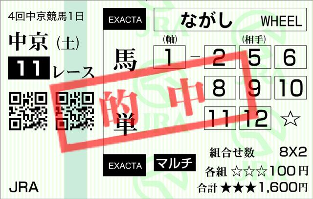 金鯱賞2015馬単