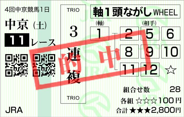 金鯱賞20153連複