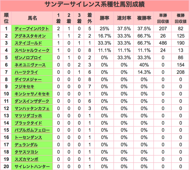 阪神JF2015種牡馬SS