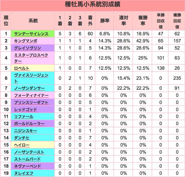 阪神JF2015種牡馬小系統