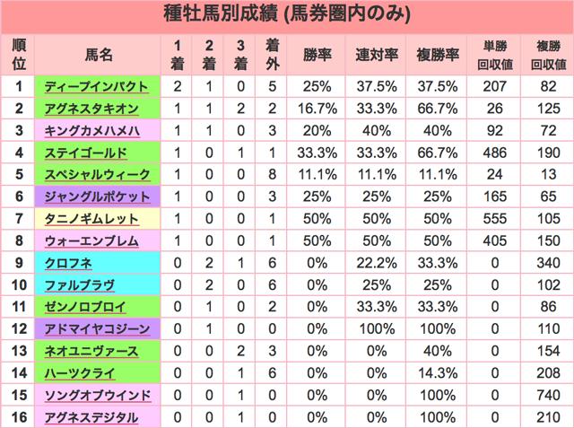 阪神JF2015種牡馬