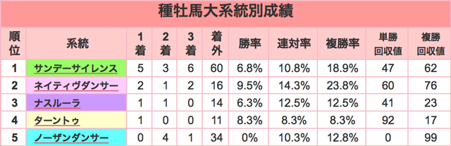 阪神JF2015種牡馬大系統