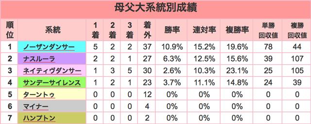 阪神JF2015母父大系統