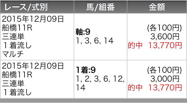 クイーン賞2015馬券