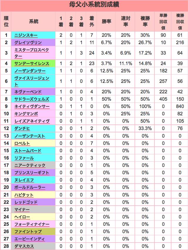 阪神JF2015母父小系統