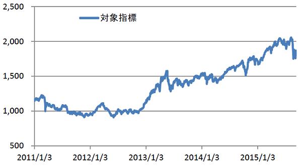 iシェアーズ MSCI ジャパン高配当利回り ETF