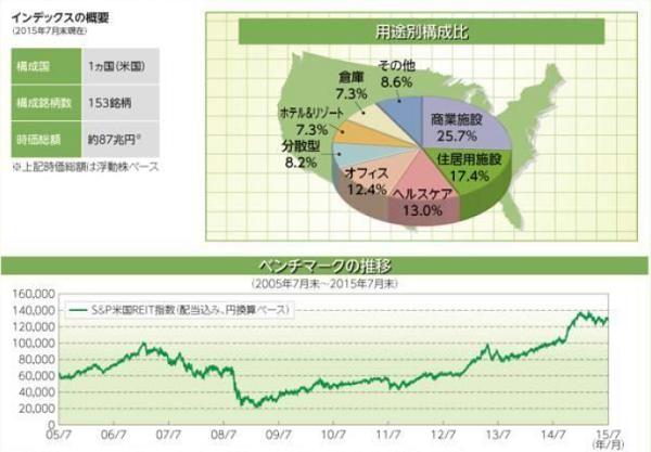S&P米国REIT指数(配当込み、円換算ベース)について
