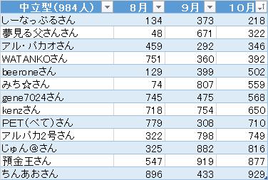 第4回ポートフォリオの達人 10月 中立型順位