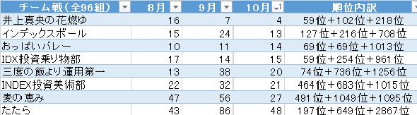 第4回ポートフォリオの達人 10月 チーム戦順位