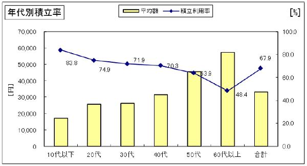 セゾン投信 年代別積立率
