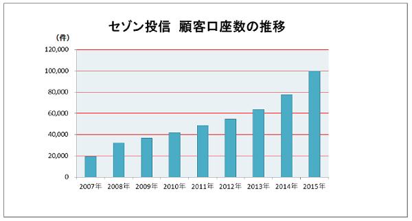 セゾン投信 顧客口座数の推移