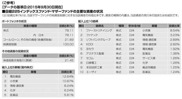 DIAM日経225インデックスマザーファンドの資産状況 2015年9月30日時点