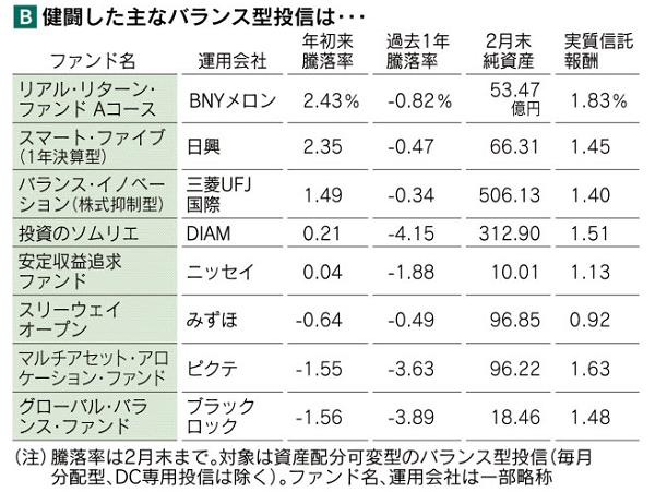 検討したバランス型投信|日本経済新聞