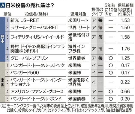 日米投信の売れ筋|日本経済新聞