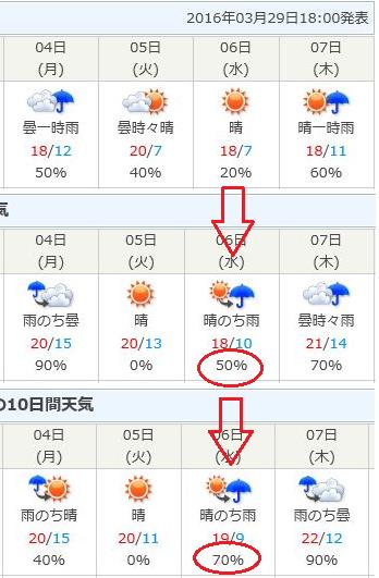 広島の天気