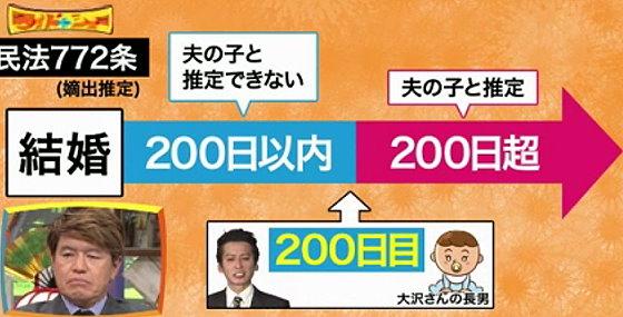 ワイドナショー画像 大沢樹生が長男を産んだのがちょうど結婚200日目なので最高裁判例に会わない 2015年11月22日