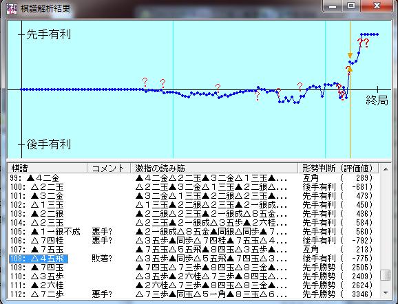 20151019-01○三段+戦棋譜解析結果
