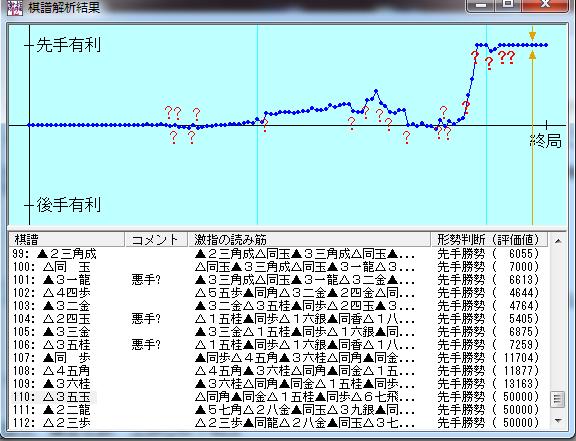 20151023-01棋譜解析結果