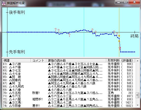 20151023-02●四段+戦棋譜解析結果