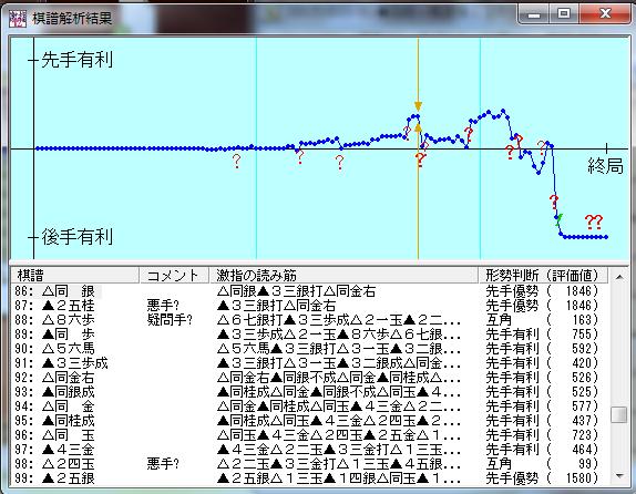 20151031-01●激指12四段+戦棋譜解析結果
