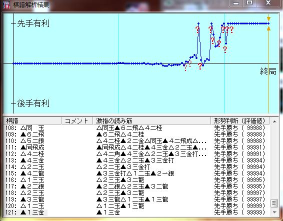 矢倉戦激指14七段+棋譜解析結果