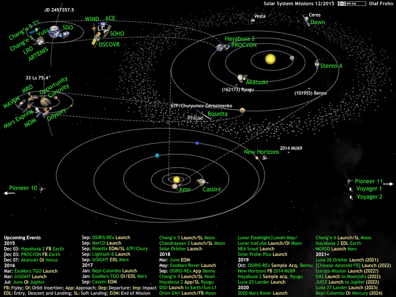 20151130_solar-system-missions2015-12.png