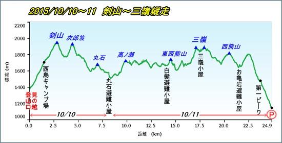 002 三嶺縦走pf