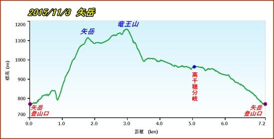 002 矢岳pf