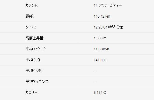Runの記録