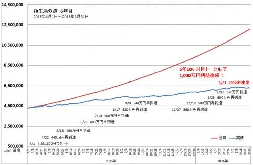 FXトレード手法TOTAL収支表進捗グラフ