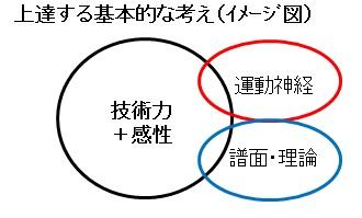 上達への技術(イメージ