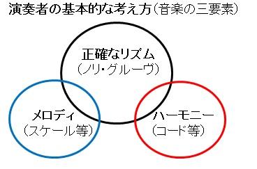 演奏者の基本(三要素