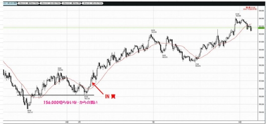 0301to0314GBPJPY1H