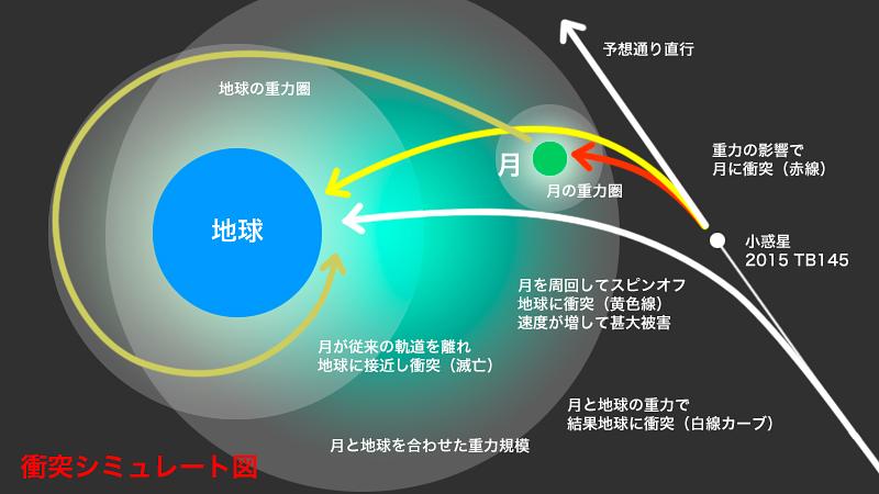 小惑星衝突シミュレート図