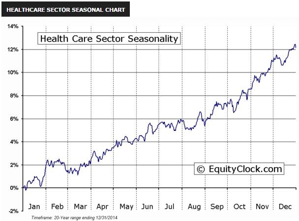 Healthcare_Sector_Seasonal_Chart.jpg