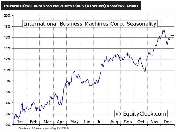 International_Business_Machines_Corp_Seasonal_Chart.jpg