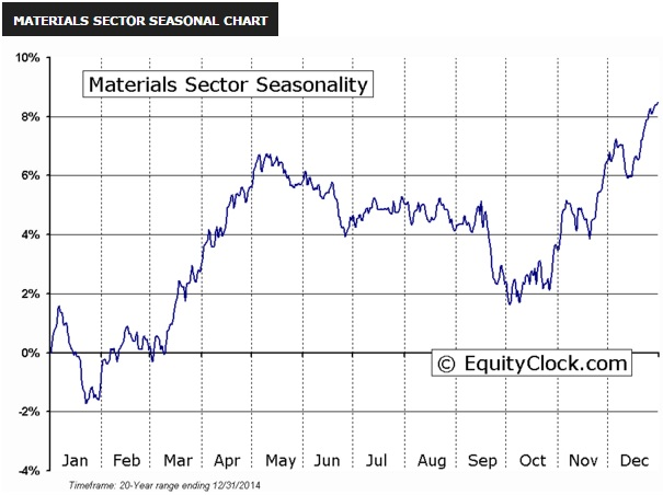 Materials_Sector_Seasonal_Chart.jpg