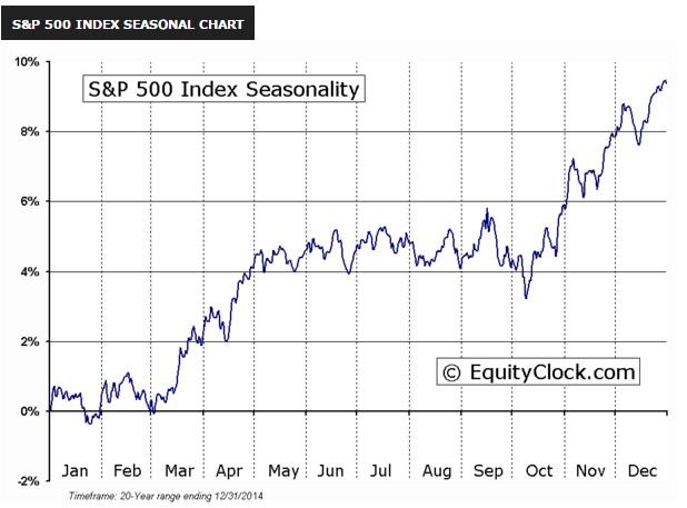 SP500_Index_Seasonal_Chart.jpg