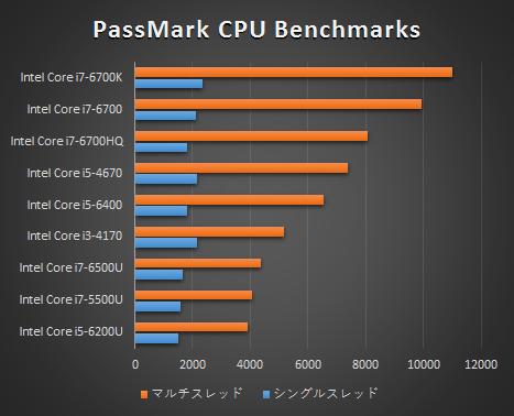 シムズ4「プロセッサー性能比較表」_160404_01a