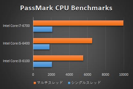 550-240jp_プロセッサー比較_160404