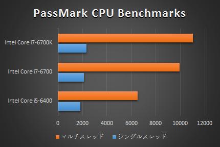 750-170jp_プロセッサー比較_160407