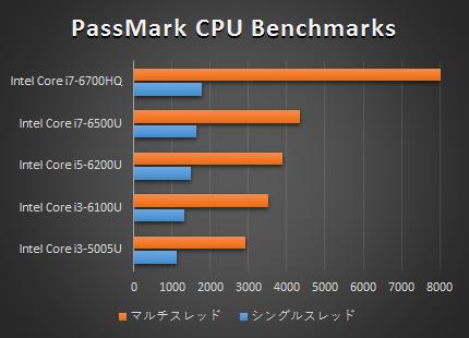 Gaming 15-ak000_プロセッサー性能比較_160405_01a