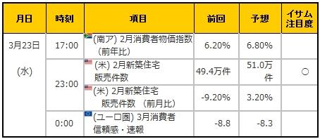 経済指標20160323