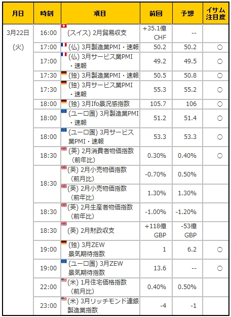 経済指標20160322