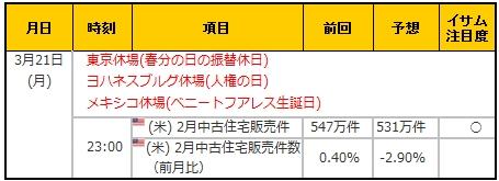 経済指標20160321