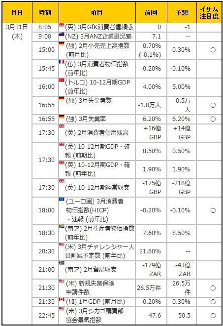 経済指標20160331