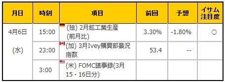 経済指標20160406