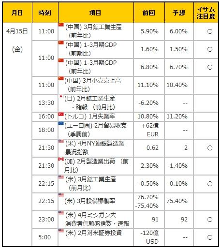 経済指標20160415
