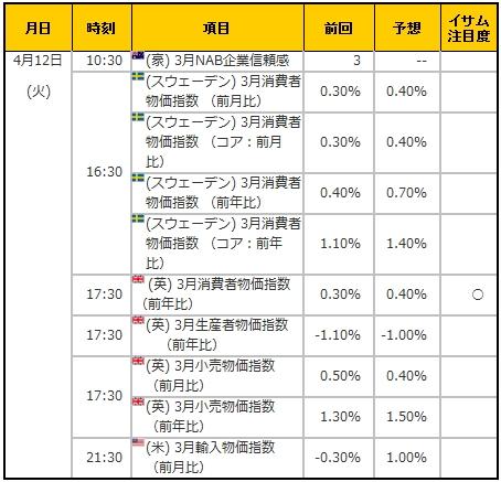 経済指標20160412